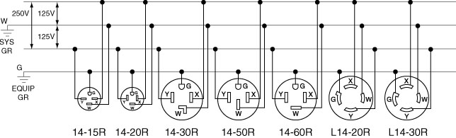 120 volt 4 outlets wire diagram wiring diagram for a 240 plug the wiring diagram 3 phase outlet wiring diagram diagram wiring